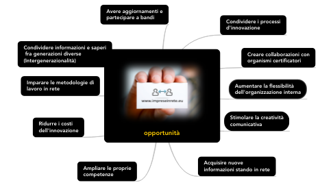 Mind Map: opportunità