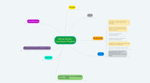 Mind Map: Grüner Gockel - Leuchtturm-Projekte