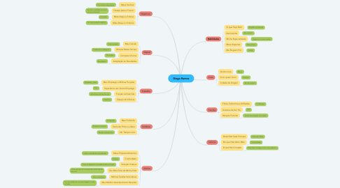 Mind Map: Diego Ramos