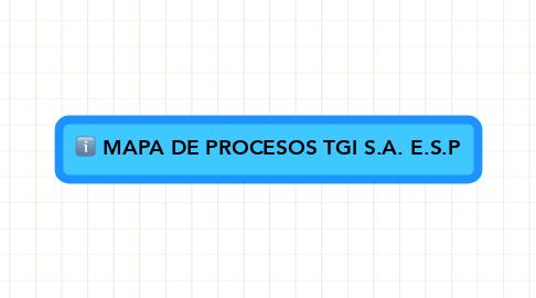 Mind Map: MAPA DE PROCESOS TGI S.A. E.S.P