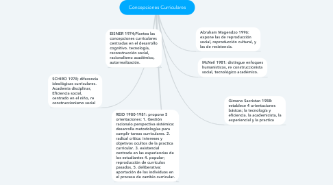 Mind Map: Concepciones Curriculares