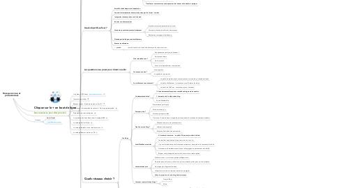 Mind Map: Réseaux sociaux et professionnels