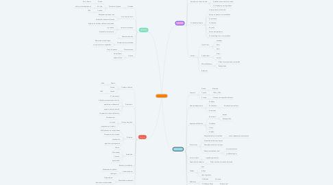 Mind Map: Las Vanguardias