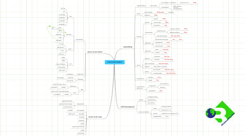 Mind Map: collectiedeskundigheid