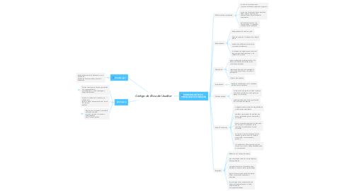 Mind Map: Código de Ética del Auditor