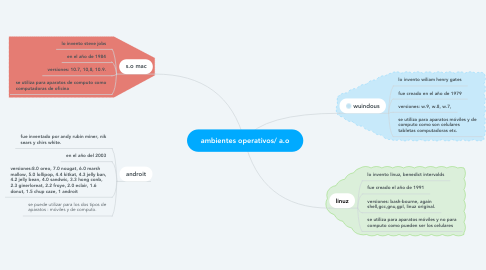 Mind Map: ambientes operativos/ a.o