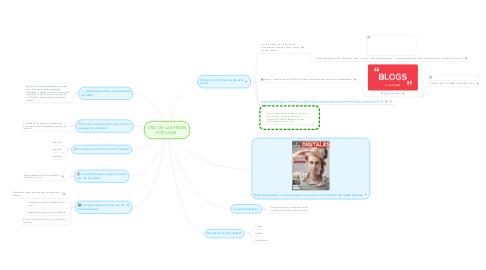 Mind Map: USO DE LAS REDES SOCIALES.