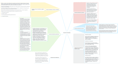 Mind Map: Sucesión Intestada