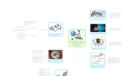 Mind Map: LA ADMINISTRACION DE EMPRESAS TEORIAS MODERNAS