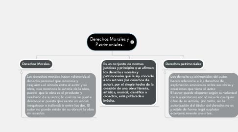 Mind Map: Derechos Morales y Patrimoniales.