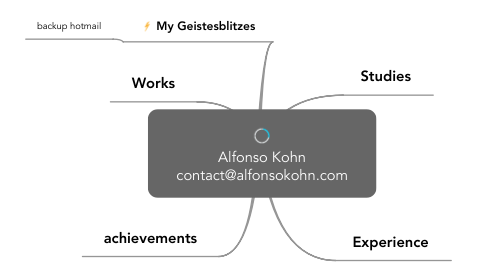 Mind Map: Alfonso Kohn contact@alfonsokohn.com