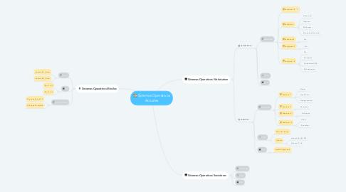 Mind Map: Sistemas Operativos Actuales