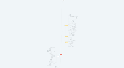 Mind Map: Приходящий сисадмин (АйТи аутсорсинг)