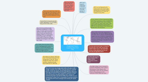 Mind Map: Exogenous Factors impacting New York City