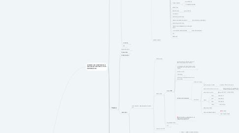 Mind Map: GESTÃO DE CONTRATOS e INSTRUÇÃO DE PROCESSOS por empregado