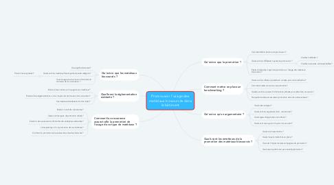 Mind Map: Promouvoir l'usage des matériaux biosourcés dans le bâtiment