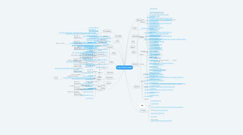Mind Map: Copy of Hjemmesider