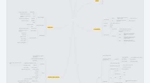 Mind Map: SFO
