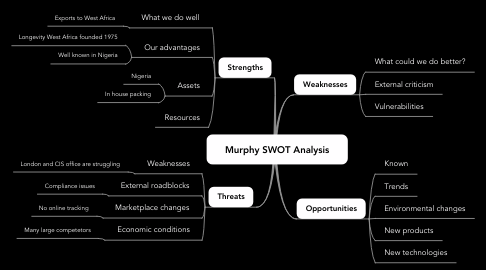 Mind Map: Murphy SWOT Analysis