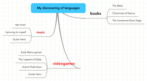 Mind Map: My discovering of languages