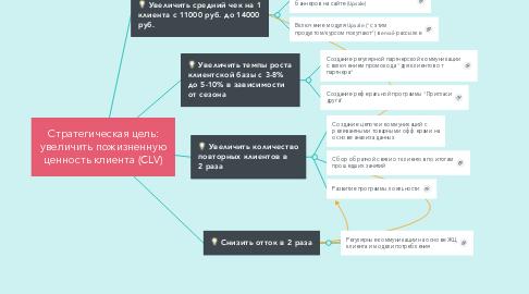 Mind Map: Стратегическая цель: увеличить пожизненную ценность клиента (CLV)