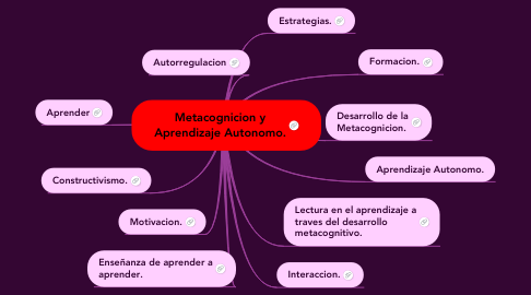 Mind Map: Metacognicion y Aprendizaje Autonomo.