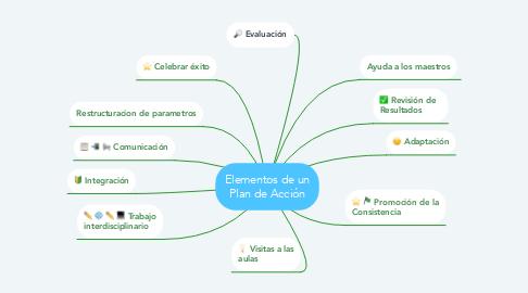 Mind Map: Elementos de un Plan de Acción