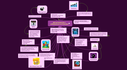 Mind Map: METACOGNICIÓN Y APRENDIZAJE AUTONOMO