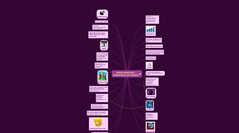 Mind Map: METACOGNICIÓN YAPRENDIZAJE AUTONOMO