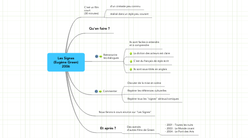Mind Map: Les Signes (Eugène Green) 2006