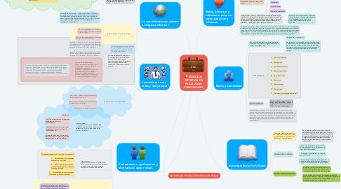 Mind Map: MODELOS TEORICOS EN PSICOLOGIA COMUNITARIA