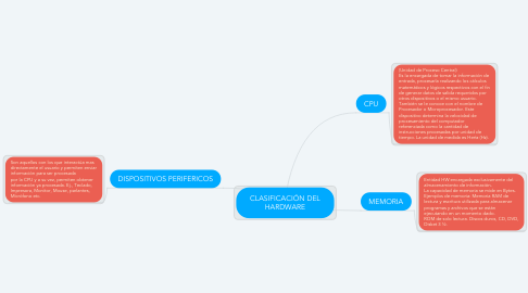 Mind Map: CLASIFICACIÓN DEL HARDWARE
