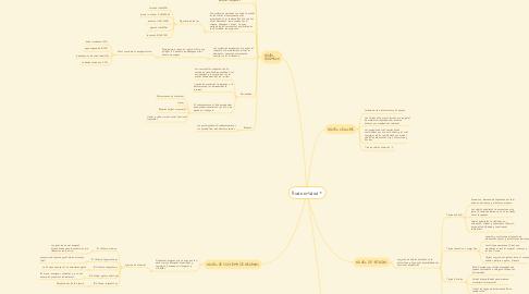 Mind Map: NIVELES DE  ORGANIZACIÓN DE LOS  SERES VIVOS