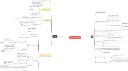 Mind Map: PAZ Y ECOLOGIA
