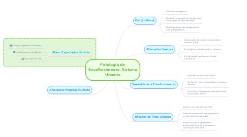 Mind Map: Fisiologia do Envelhecimento: Sistema Urinário