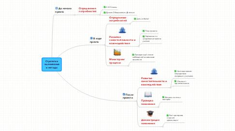 Mind Map: Стратегии  оценивания и методы