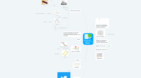 Mind Map: Organisateurs graphiques GRMS44