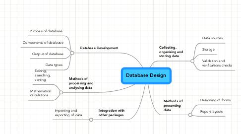 Mind Map: Database Design