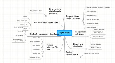 Mind Map: Digital Media