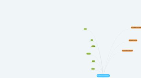 Mind Map: Parámetros Instalación