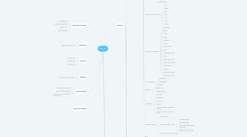 Mind Map: Главная