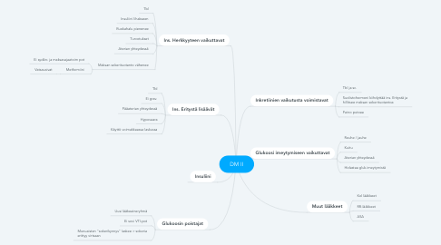 Mind Map: DM II