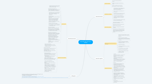 Mind Map: desarrollo del niño de 6 a 12 años