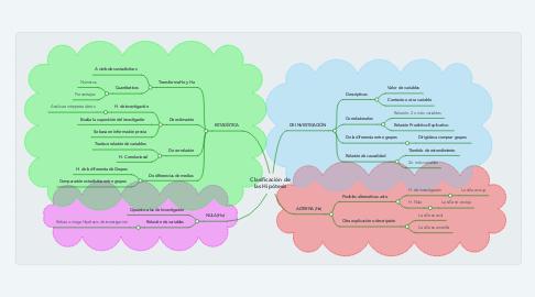 Mind Map: Clasificación de las Hipótesis