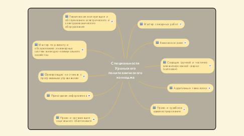 Mind Map: Специальности Уральского политехнического колледжа