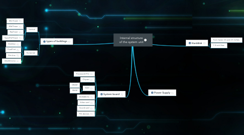 Mind Map: Internal structure of the system unit