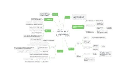 Mind Map: Análisis de las revistas iberoamericanas de Psicología y de Educación indexadas en el Journal Citation Reports del 2013
