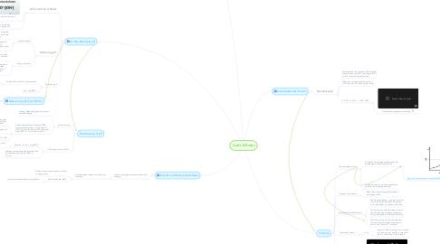 Mind Map: Acids & Bases