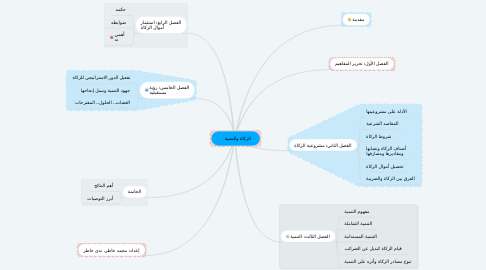 Mind Map: دورة الخرائط الذهنية