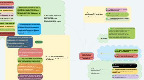 Mind Map: Государственное регулирование предпринимательской деятельности